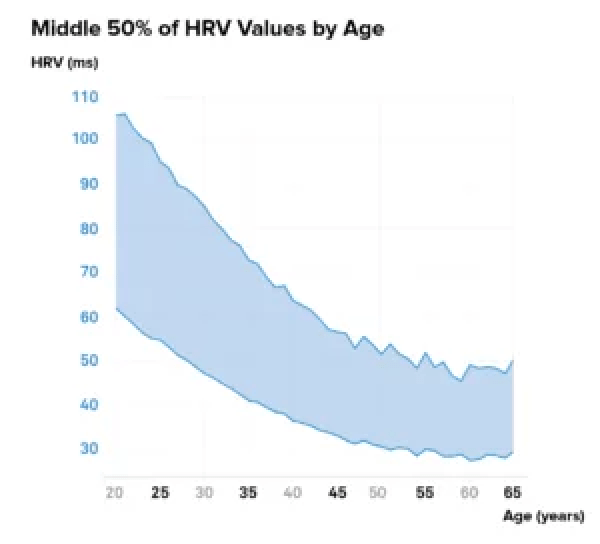 A heart rate variability chart ms, showing the middle 50% average by age of all WHOOP members.