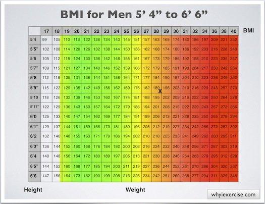 Men Weight Height Healthy