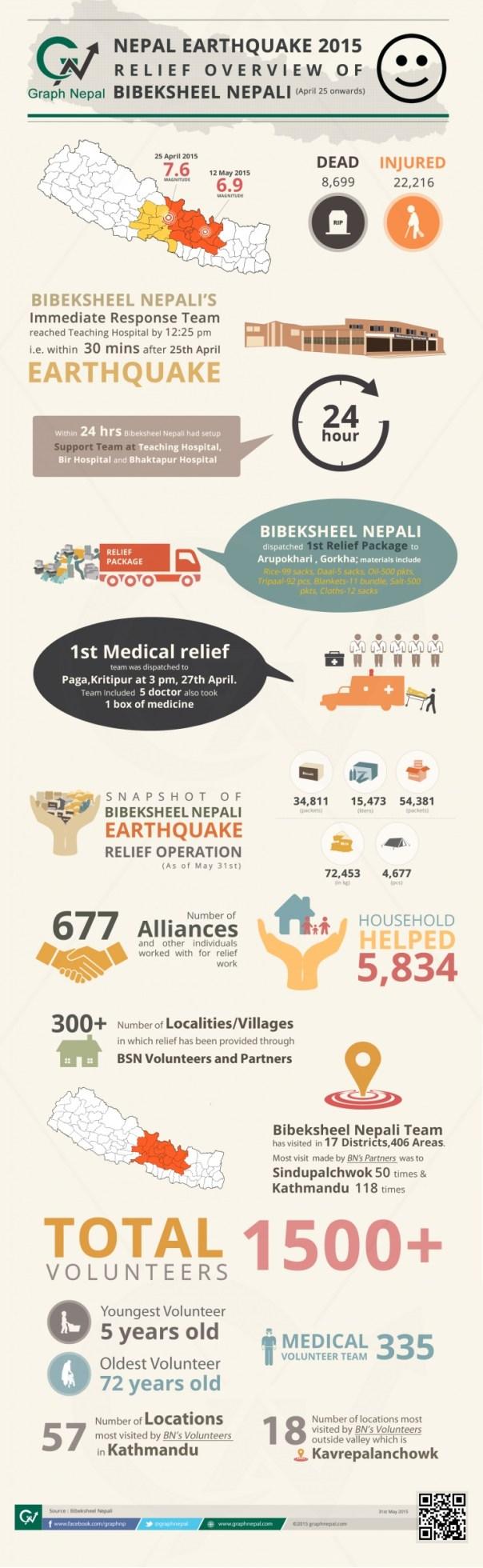 Bibeksheel nepali earthquake relief infographtics