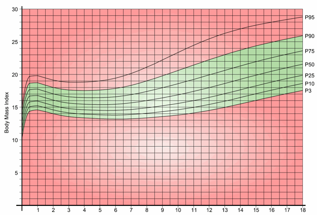Boys BMI Chart