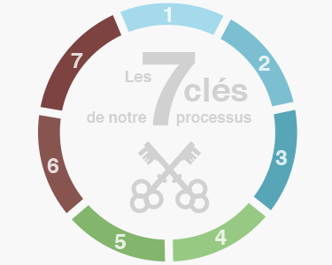 1.processus-phase-cles