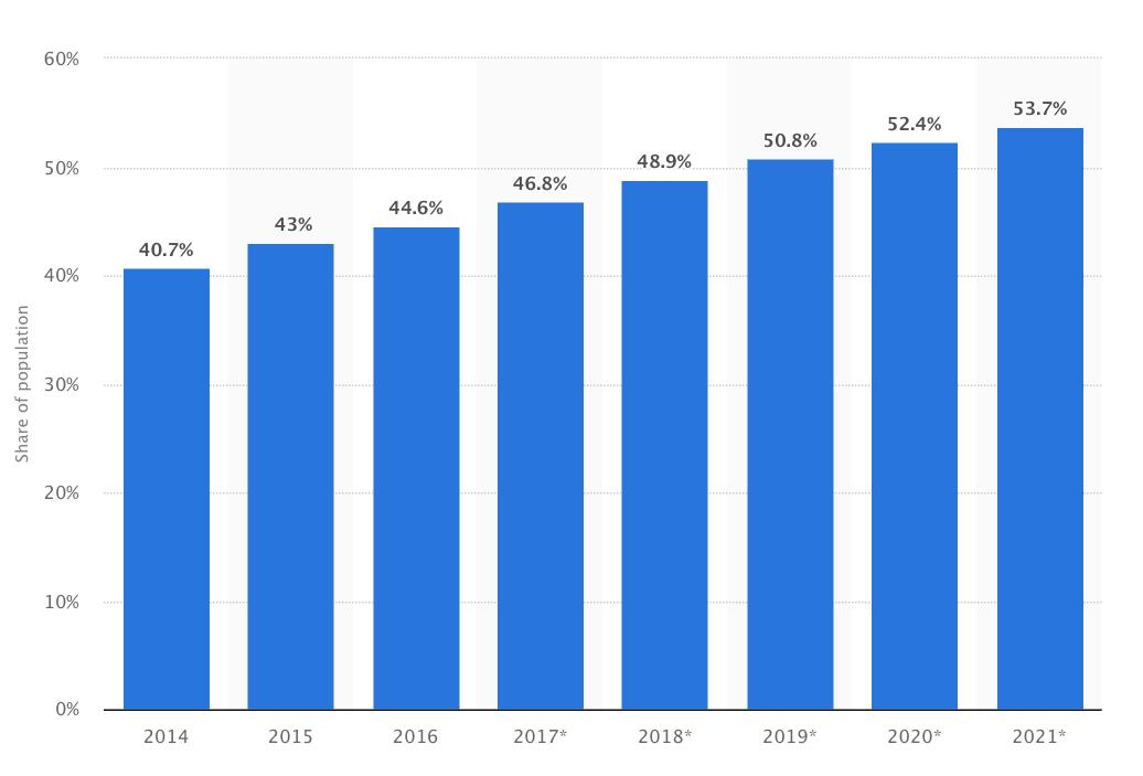 Trend di crescita delle ricerche fatte degli utenti nei motori di ricerca