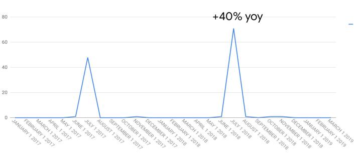 La crescita anno su anno dell'interesse verso il fenomeno prime day