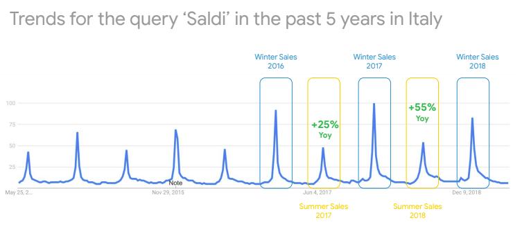 Trend di ricerca degli utenti