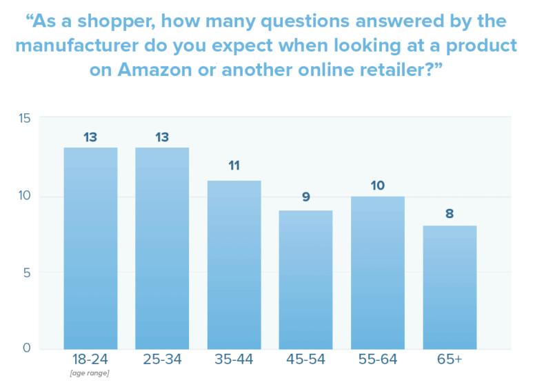Numero di risposte che si aspetta un consumatore medio