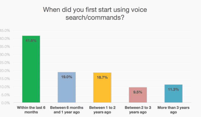 Statistiche ricerca vocale ultimi anni