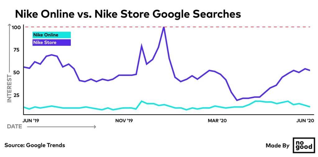 Nike OnLine vs Nike Store