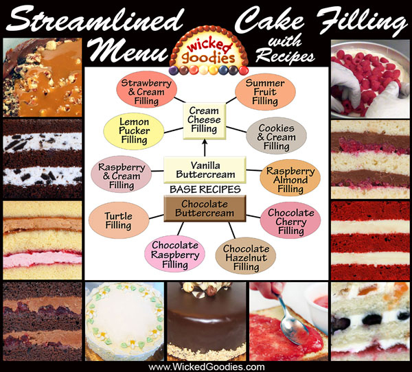 Types Cakes Fillings