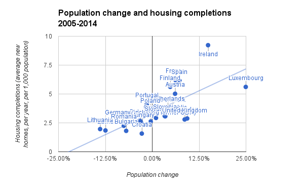 A chart plotting population change and housing completion rates in Europe, showing a clear trend between the two but with the UK below the trendline