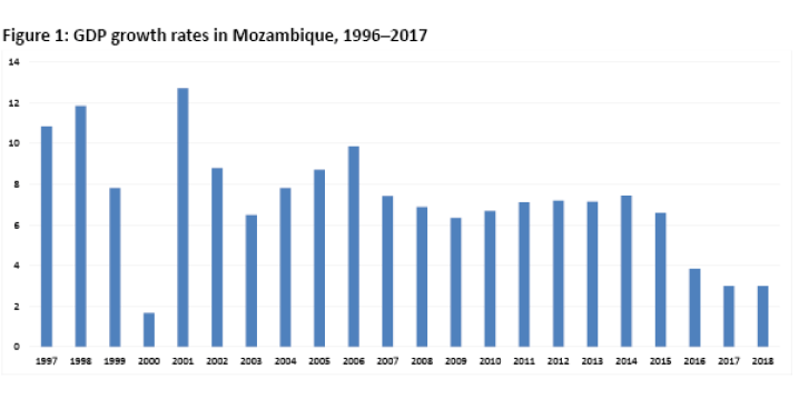 Figure 1: GDP growth rates in Mozambique, 1996–2017
