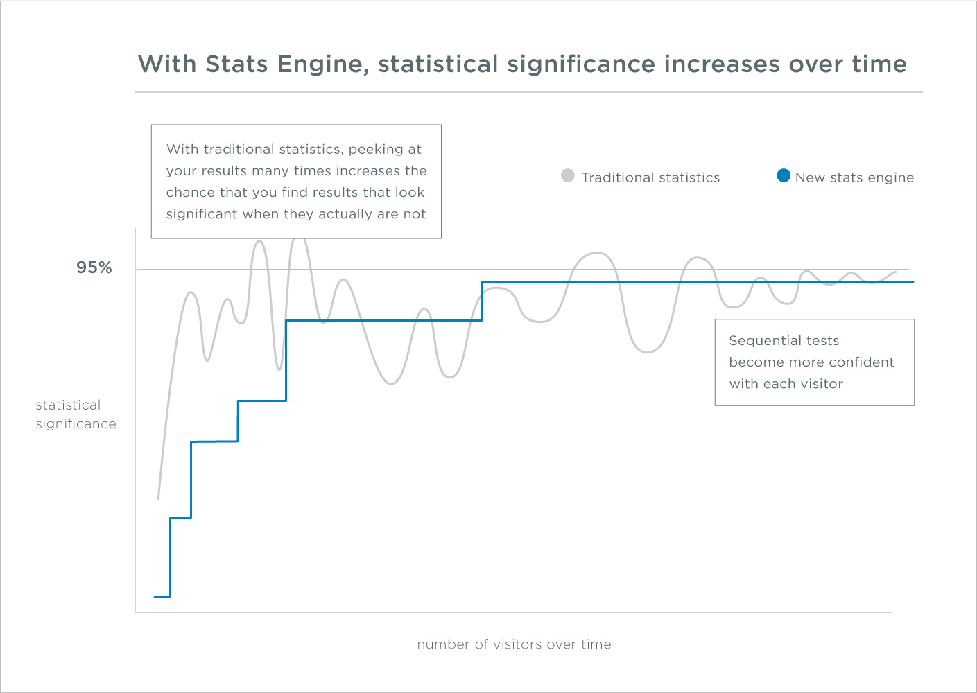 Optimizely's stats engine.