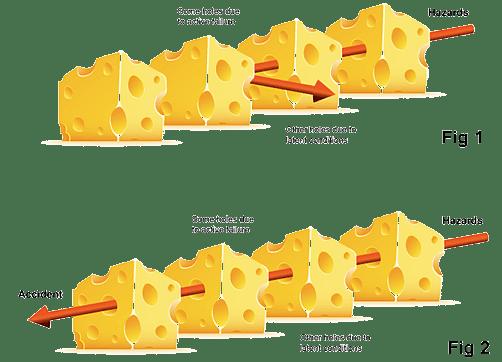 El modelo del queso suizo, James Reason
