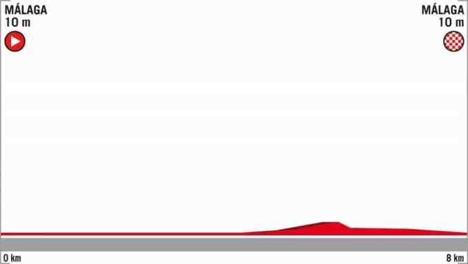 wielrenschoenen-nl Vuelta-2018-hoogte verschil-etappe 1