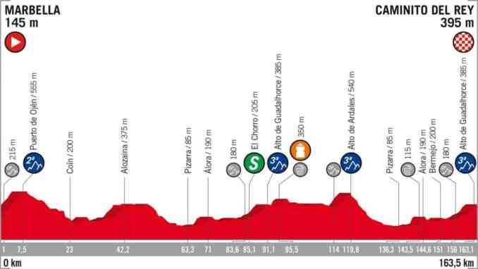 wielrenschoenen-nl Vuelta-2018-profiel-etappe 2
