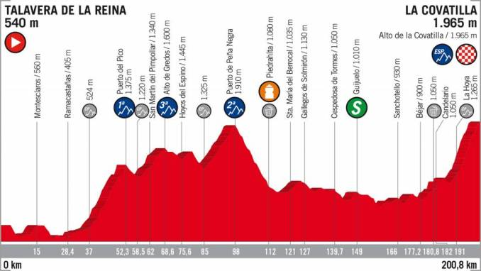 wielrenschoenen-nl Vuelta-2018-hoogte verschil-etappe 9