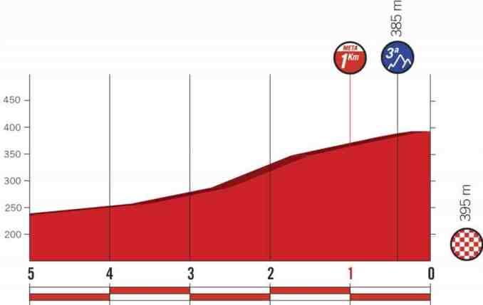wielrenschoenen-nl Vuelta-2018-laatste km-etappe 2