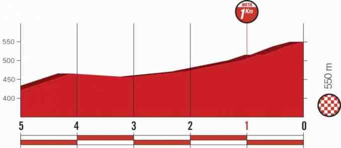 wielrenschoenen-nl Vuelta-2018-laatste km-etappe 8