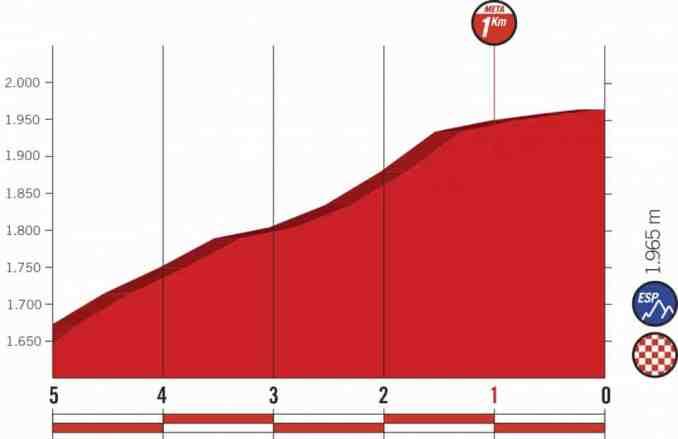 wielrenschoenen-nl Vuelta-2018-laatste km-etappe 9