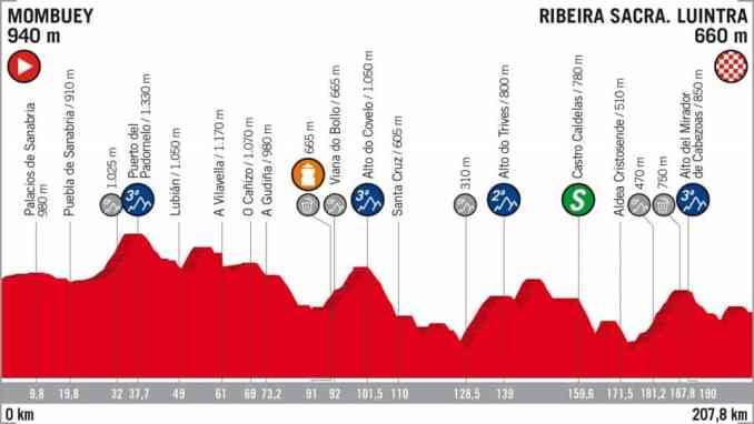 wielrenschoenen-nl Vuelta-2018-hoogte verschil-etappe 11