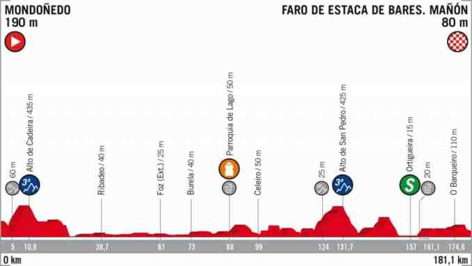 wielrenschoenen-nl Vuelta-2018-hoogte verschil-etappe 12