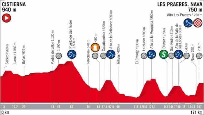 wielrenschoenen-nl Vuelta-2018-hoogte verschil-etappe 14