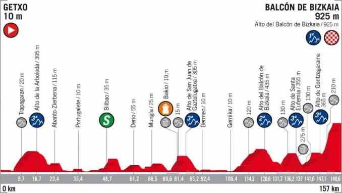 wielrenschoenen-nl Vuelta-2018-hoogte verschil-etappe 17