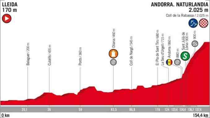 wielrenschoenen-nl Vuelta-2018-hoogte verschil-etappe 19