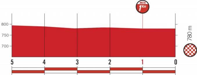 wielrenschoenen-nl Vuelta-2018-laatste km-etappe 10