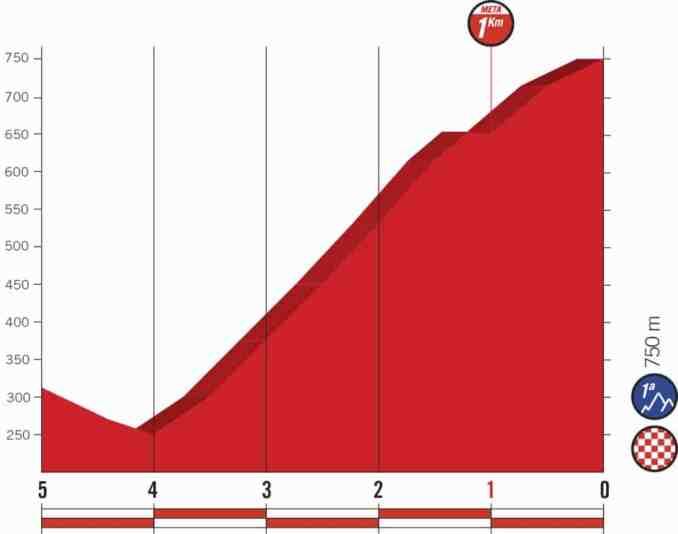 wielrenschoenen-nl Vuelta-2018-laatste km-etappe 14