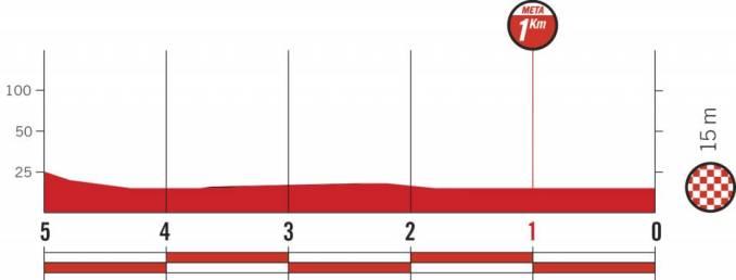 wielrenschoenen-nl Vuelta-2018-laatste km-etappe 16