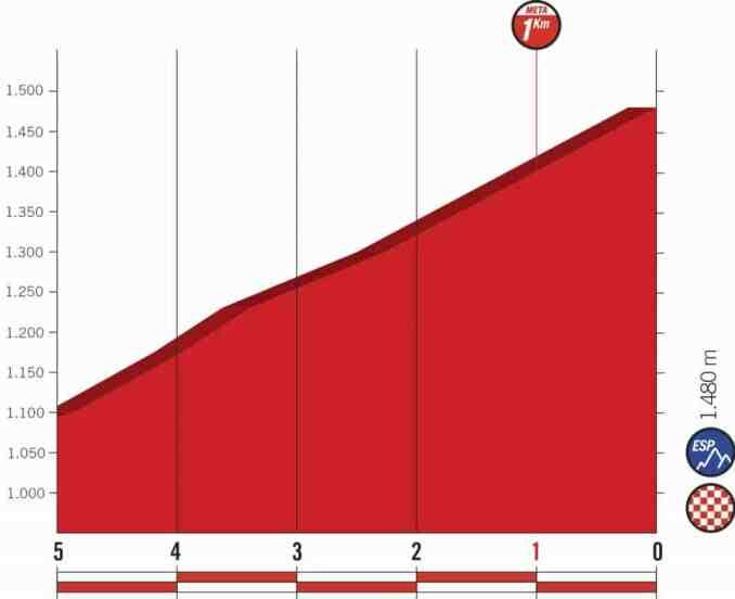 wielrenschoenen-nl Vuelta-2018-laatste km-etappe 20