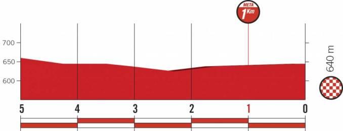 wielrenschoenen-nl Vuelta-2018-laatste km-etappe 21