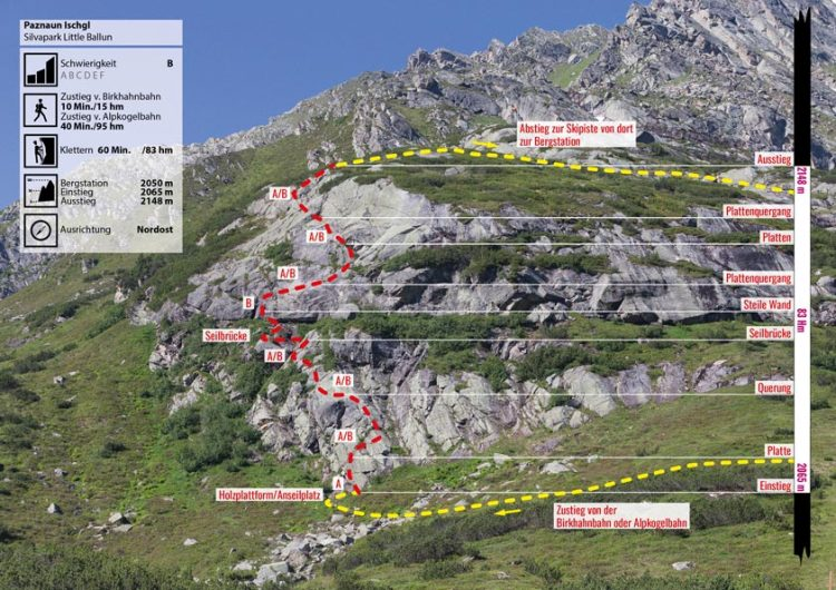 Das Bild zeigt zum Thema Klettern Silvretta das Topo des Little Ballun Klettersteigs. Über grauem Fels und grünen Grasabschnitten verlaufen gelbe und rote Linien sowie Piktogramme.