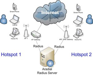 Wireless LAN Popup page