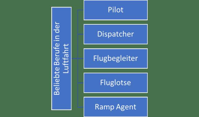 Aviation Business Beliebte Berufe in der Luftfahrt