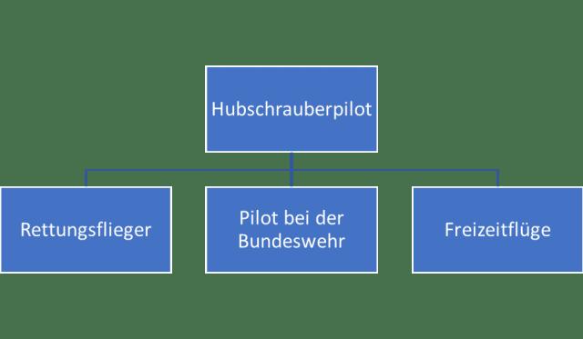 Aviation Business Hubschrauberpilot