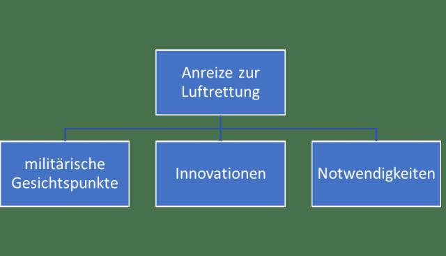 Aviation Business Luftrettung in Deutschland