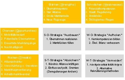 Chancen Risiken Lufthansa