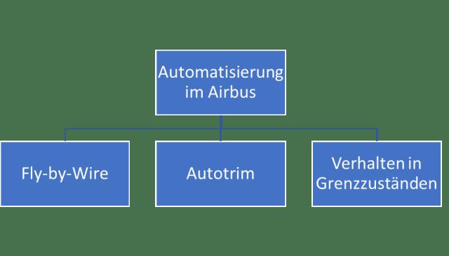 Aviation Business Automatisierung im Airbus