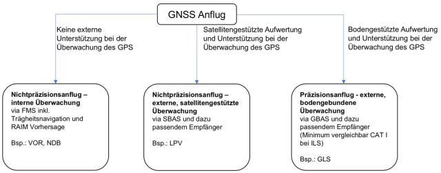 GNSS Anflug (GPS)