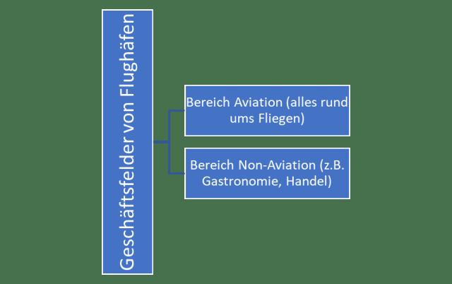 Aviation Business Geschäftsfelder von Flughäfen