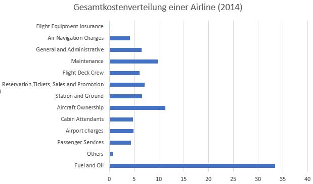 Kostenstrukturen und Kostenmanagement einer Airline