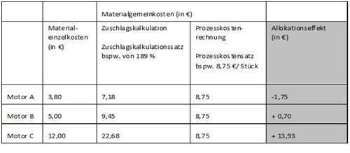 im vorliegenden beispiel besteht die gefahr dass das unternehmen den preis fr das produkt in der variante c im rahmen der zuschlagskalkulation zu hoch - Kostenrechnung Beispiele