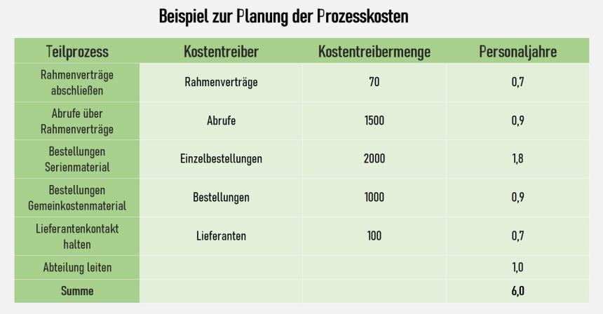 Beispiel zur Planung der Prozesskosten