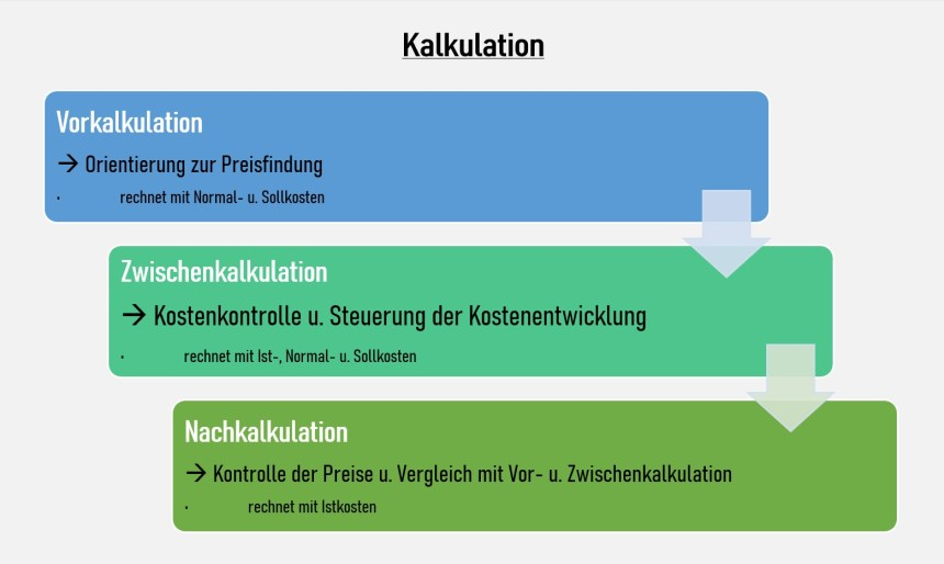 Vorkalkulation Nachkalkulation