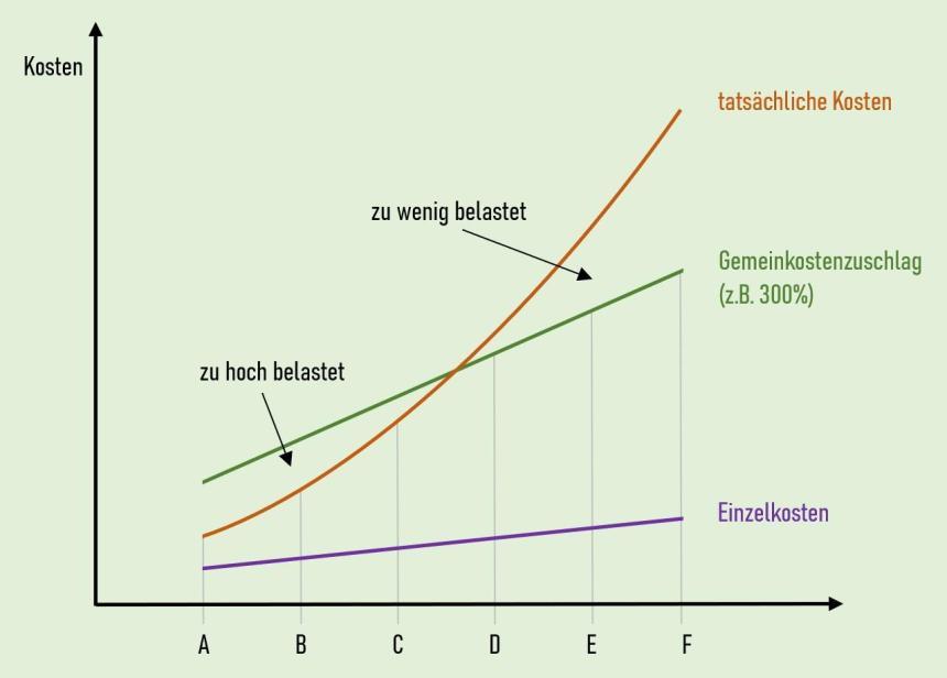 Komplexitätseffekt Prozesskostenrechnung