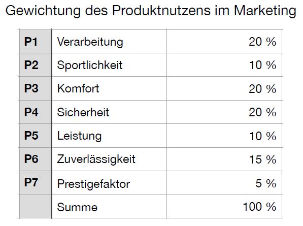 Target Costing Produktnutzen 1