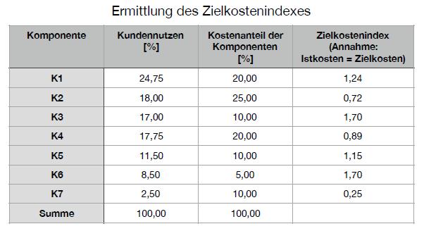 Berechnung Zielkostenindex Target Costing