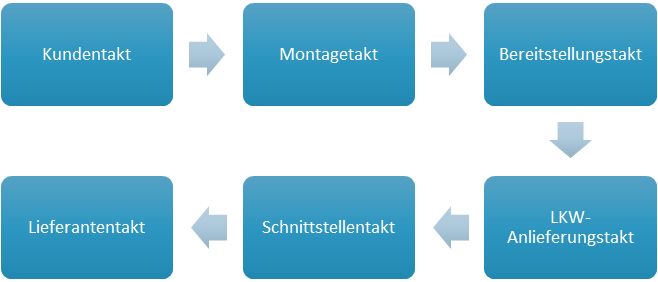 Logistikkostenmanagement Kundentakt