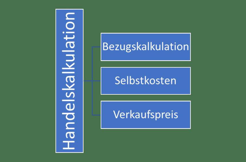 Handelskalkulation